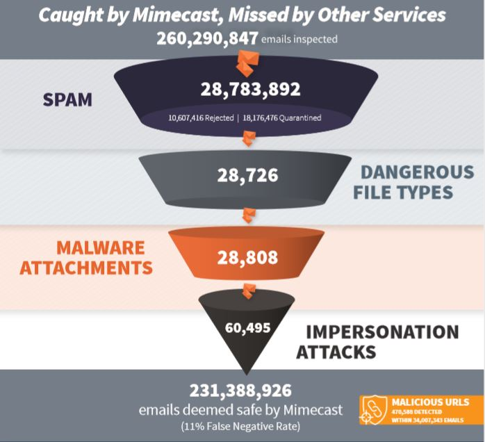 Millions of Missed Email Threats by Incumbent Security Systems
